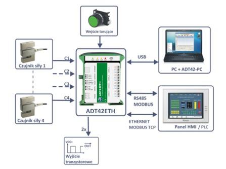 ADT42ETH - przykładowe połączenia z urządzeniami zewnętrznymi